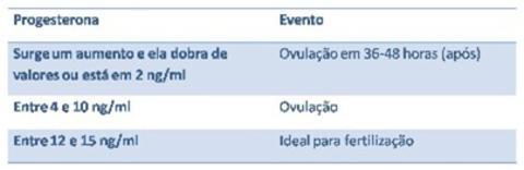 Tabela de níveis de ovulação